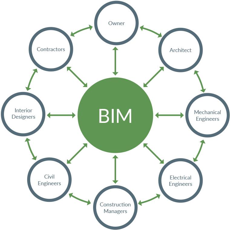 bim-coordinatio-process-diagram1